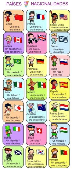 Countries and Nationalities = Pays et nationalités French Language Lessons, Spanish Language Learning, French Lessons, Spanish Lessons, French Teacher, Teaching French, Teaching Spanish, How To Speak French, How To Speak Spanish