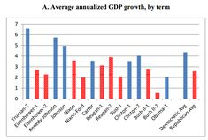The U.S. economy does better under Democratic presidents — is it just luck?