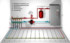 Теплый пол водяной своими руками схема Refrigeration And Air Conditioning, Gas Boiler, Hydronic Heating, Infrared Heater, Home Technology, Central Heating, Garage Organization, Heating Systems, Home Repair