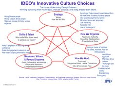 innovation culture model - Google Search