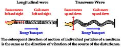 Categories of Waves Science Activities, Writing Activities, Mechanical Wave, Types Of Waves, Science Revision, Electromagnetic Spectrum, Learning Targets, Physics Classroom, Waves