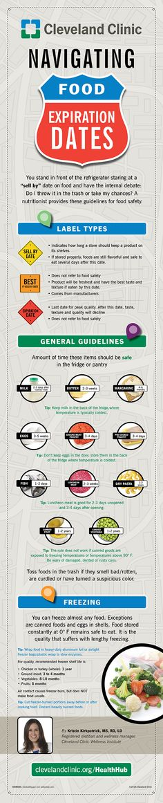 How Long Is It Safe to Keep Your Food? Navigating Food Expiration Dates