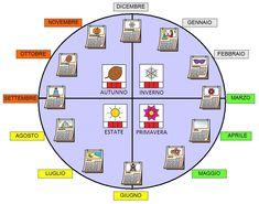 CAA, Comunicazione Alternativa Aumentativa, Comunicazione Aumentativa Alternativa, PCS, handicap, disabilità, autismo, sostegno, simboli