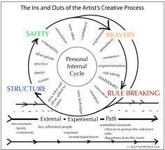 The Artist's Creative Process