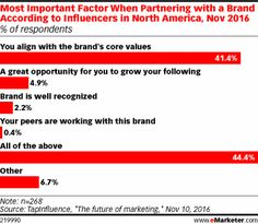 Most Important Factor When Partnering with a Brand According to Influencers in North America, Nov 2016 (% of respondents)