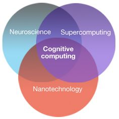 IBM - SyNAPSE: a cognitive computing project from IBM Research - United States