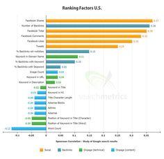 I link dai social network e le condivisioni possono essere considerate un fattore di Ranking?    Ecco una interessante ricerca