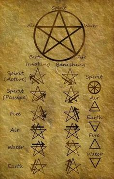 Top List Wicca And Pagan Symbols that Every Witch Should Know – WitchCraft 101 Wicca Witchcraft, Magick, Earth Air Fire Water, Element Symbols, Magic Symbols, Witch Symbols, Spiritual Symbols, Symbols Of Power, Spiritual Drawings