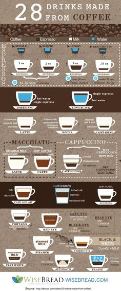 Everything You Need to Know About Fancy Coffee in One Infographic Not sure what to order at a coffee shop? Here is a breakdown of 28 popular drinks for coffee-lovers and the coffee-curious. Coffee Barista, Coffee Cafe, Espresso Coffee, Best Coffee, Coffee Drinks, Double Espresso, Coffee Pods, Latte, Coffee Guide
