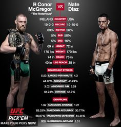 Fight Week Stats — Nate Diaz vs. Conor McGregor Edition 3/2/2016