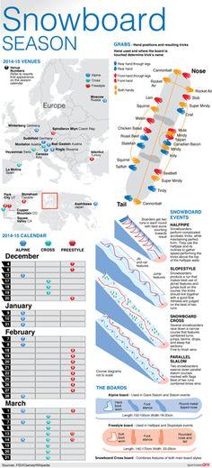 snowboard charts - Linemartinamarkova