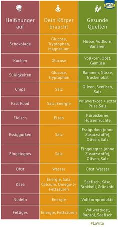Damit zeigt der Körper, dass ihm Nährstoffe oder Vitalsto… You have cravings? This shows the body that it lacks nutrients or vital substances. In this infographic, you'll learn what to eat healthy in cravings next time. Fitness Workouts, Fitness Motivation, Bike Workouts, Swimming Workouts, Cycling Motivation, Swimming Tips, Cycling Workout, Menu Dieta, Healthy Snacks