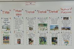 Great anchor chart for summarizing non-fiction!