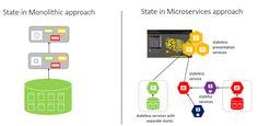 Service Fabric platform state storage