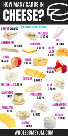 Cheese List, Keto Cheese, Healthy Fats List, Keto Food List, Keto Carbs, Keto Fat, Real Food Recipes, Keto Recipes, Bread Recipes