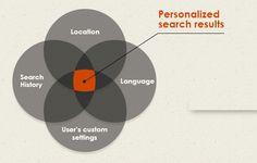 Доста интересна инфографики са се постарали да извадят колегите от Search Engine Journal