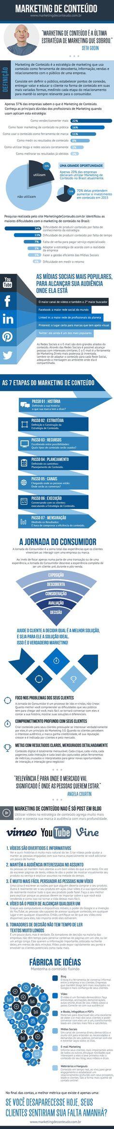 cool Infográfico As 7 etapas do Marketing de Conteúdo