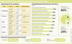 Precios de energía en mercado bursátil aumentarían por el Fenómeno de El Niño