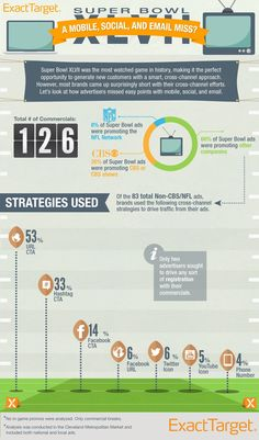 Marketing Strategy - 7 Marketing Lessons (and an Infographic) for Next Year's Super Bowl Advertisers (and You) : MarketingProfs Article Business Marketing Strategies, Inbound Marketing, Content Marketing, Internet Marketing, Social Media Marketing, Super Bowl, Le Social, Career Inspiration, How To Create Infographics