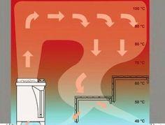Естественная вентиляция в бане: схемы устройства + пошаговые инструкции Building A Sauna, Sauna House, Sauna Steam Room, Sauna Design, Geometry Art, Home Spa, Saunas, Stove, Wellness