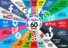 Things that happen on Internet Every 60 Seconds 2017 Statistics