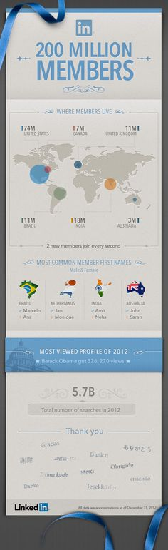 LinkedIn Infographic by Linkedin (520 X 1700) showing where Linkedin members live, Most Common First Names on Linkedin, Most viewed profiles of 2012 on linked, and the Total number of searches in 2012
