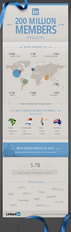 LinkedIn hat anlässlich der Überschreitung der 200 Millionen Mitglieder Marke eine interessante Infografik veröffentlicht: http://www.thomashutter.com/index.php/2013/02/linkedin-200-millionen-nutzer/