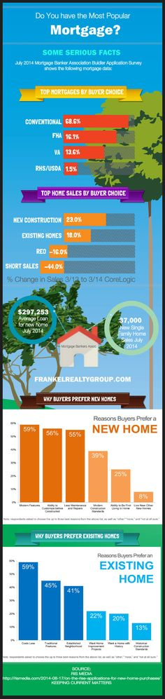 Do You Have the Most Popular #Mortgage ? Have You Bought the Most Popular #Housing?  Learn what #realestate people have been buying and why plus how they finance the whole purchase.  http://www.frankelrealtygroup.com/blog/do-you-have-the-most-popular-mortgage-have-you-bought-the-most-popular-house.html