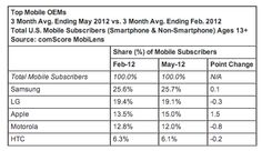 comScore: In U.S. Mobile Market, Samsung, Android Top The Charts; Apps Overtake WebBrowsing