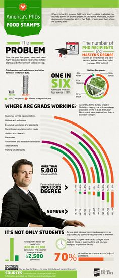 The future may not be bright for everyone earning a graduate degree. In fact, some PhDs and students with a Master's Degree are actually on food stamps or doing jobs not at all related to their field of study. It's the reality for many and it's an important topic to understand (especially if you're considering grad school right now).