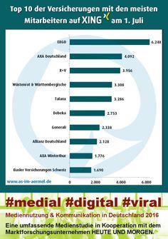 #Versicherungen auf #Xing - die aktuellen Zahlen vom 1. Juli 2016 (Top 20 im Blog) #Assekuranz #Infografik #SocialMedia