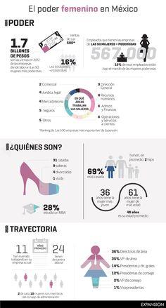 El poder femenino el México #infografia