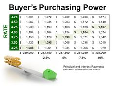 So...what kind of purchasing power do you have?    #defalcorealty #statenisland #brooklyn