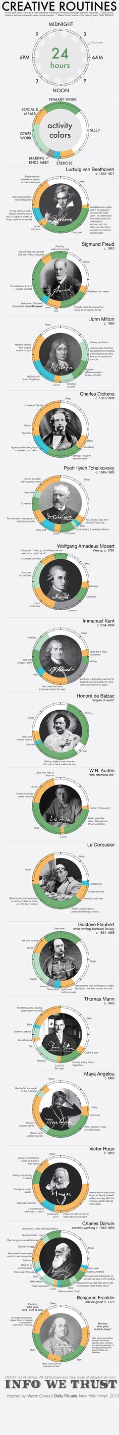 Routines of history's greatest minds reveal what artists were doing when they weren't creating.