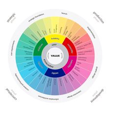 El modelo User Experience Wheel. Un modelo de investigación realizada por Gartner que explica de manera gráfica la Experiencia de Usuario. Diseño UX.