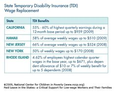 State Temporary Disability Insurance (TDI) Wage Replacement