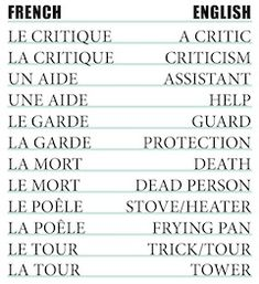 With summer staycations this year, it might be a good idea to see how good your French lingo is. Sometimes people try their hardest to speak French, but clearly are just translating from their own language. Maybe this excerpt from Know-it-all passport® 11th edition, pages 461-463, will help you fit in! #knowitallpassport #speaklikealocal #frenchlanguage #frenchwords #frenchaccents #locallingo #frenchlingo #learnfrench How To Speak French, Learn French, Know It All, Did You Know, French Words, English, Like A Local, Dance Class, French Language