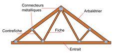 les diff rentes fermes de charpente en bois technique charpente pinterest charpentes en. Black Bedroom Furniture Sets. Home Design Ideas