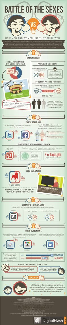 Battle Of The Sexes On Social Media - Infographic