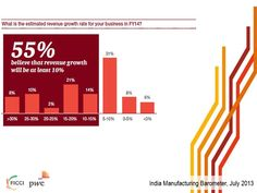 One in five companies expected revenue growth to exceed 20% in FY14