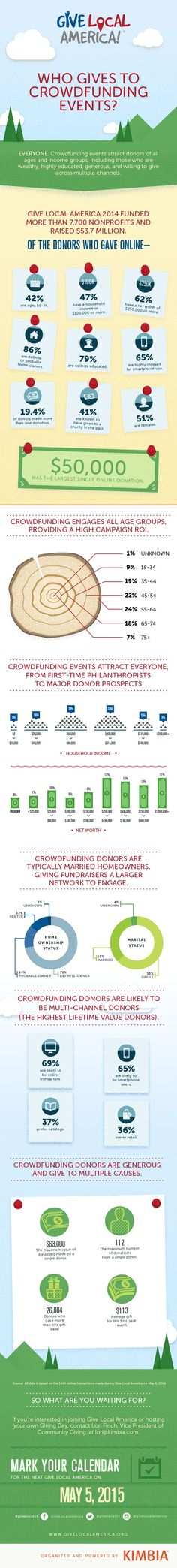 42% of Donors to Crowdfunding Campaigns Are Ages55-74   Online Fundraising, Advocacy, and Social Media   frogloop.com