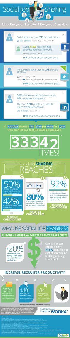 Social Job Sharing  http://www.digitalinformationworld.com/  #Social #Job #Sharing #SocialJob