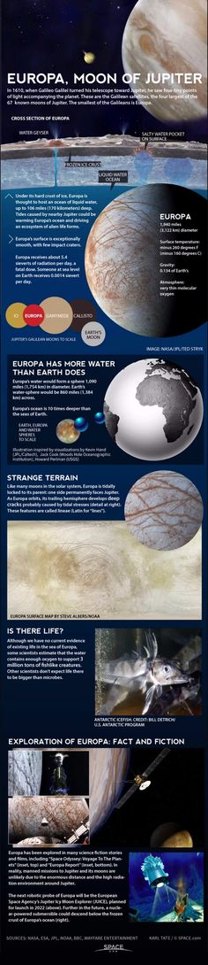 The Potential of Alien Life within Jupiter's Moon Europa - Astronomy Infographic. Topic: space, planetary satellite, extraterestrial life, universe, water.