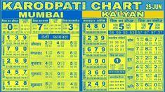 Always Up To Date Kalyan Mumbai Kalyan Chart Kalyan Satta Final Ank Lucky Numbers For Lottery, Lotto Numbers, Gender Prediction Calendar, Greek Mythology Family Tree, Diagram Online, Kalyan Tips, Pedigree Chart, Number Chart