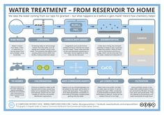 The-Water-Treatment-Process.png (1323×935)