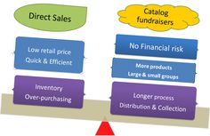 Product Fundraisers: Direct sale vs Catalog fundraiser