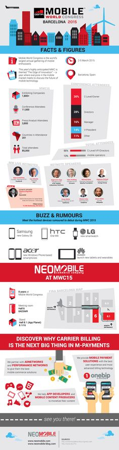 Discover all the facts & figures on this years' edition of the world's greatest mobile event: the GSMA Mobile World Congress 2015 in our new article and infographic Mobile World Congress, The Next Big Thing, News Articles, Infographic, Events, Marketing, Socialism, Getting To Know, Social Networks