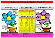 Recursos para profesores de español: Perfect & Pluperfect Verb Flowers Mat