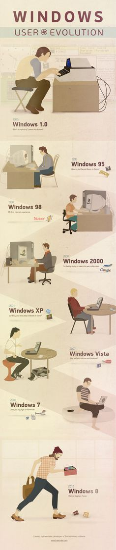 Windows user evolution [Freemake] vía Clases de periodismo