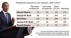 POLITICO: konferencje prasowe prezydentów USA